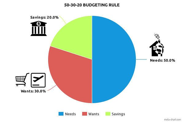 graph of the 50-30-20 budgeting rule